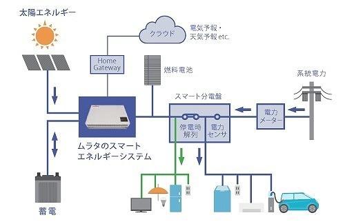 横浜スマートセルの「地産地消エネルギーシステム」 出典:村田製作所ホームページ