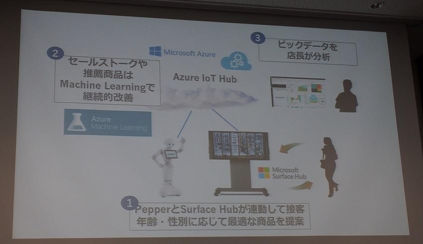 Pepper × Azure で切り開くIoTビジネスの未来