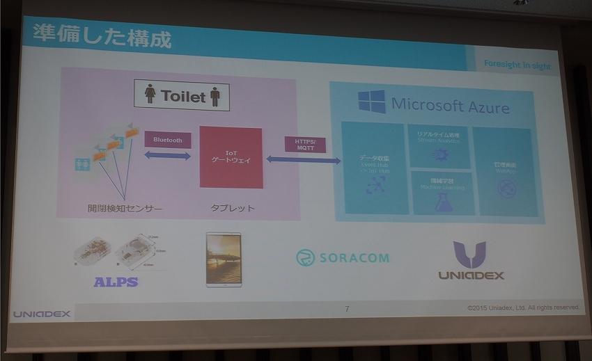 Microsoft IoTビジネス共創ラボ スマートトイレ実証実験を通じて見えてきたオフィス事情