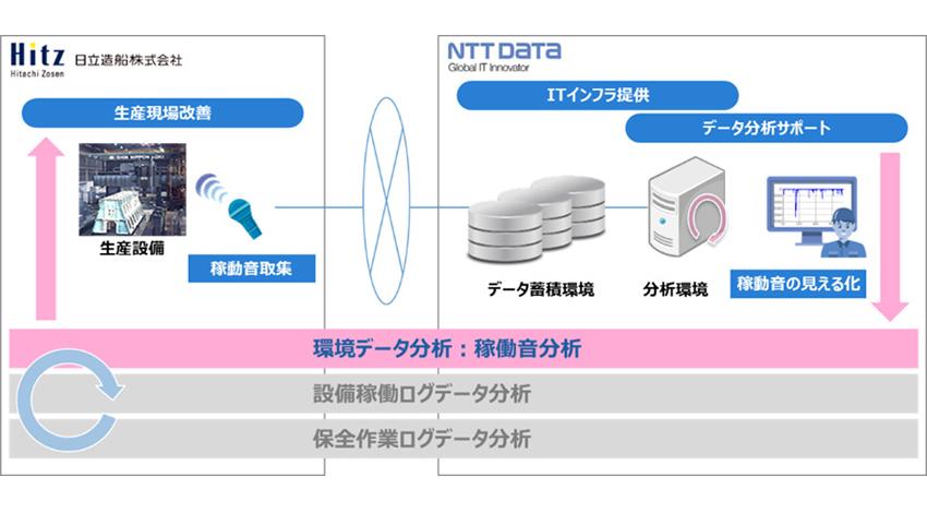 NTTデータとNTTデータエンジニアリングシステムズ、日立造船と共同で、大型機械加工設備対象 IoT遠隔監視技術確立に向け実証実験を開始