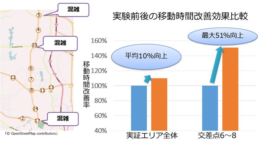 NTTデータ、中国でのビッグデータを活用した「渋滞予測・信号制御シミュレーション」の実証実験で渋滞緩和効果を確認