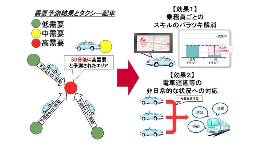 NTTdocomo_人工知能を利用_移動需要予測_タクシー