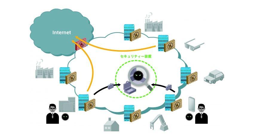 日立金属、通信キャリア向けサイバー攻撃対策ソリューションの開発を本格化