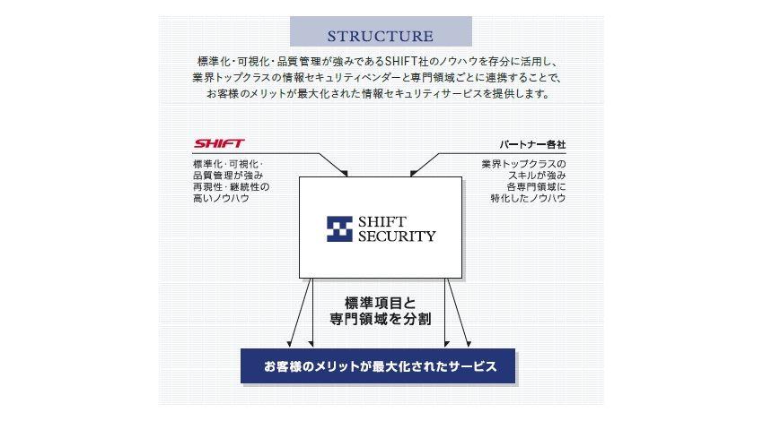 SHIFT、Webアプリ、組み込み機器、IoTデバイスなど広域をカバーする脆弱性診断サービスを提供する「SHIFT SECURITY」を設立