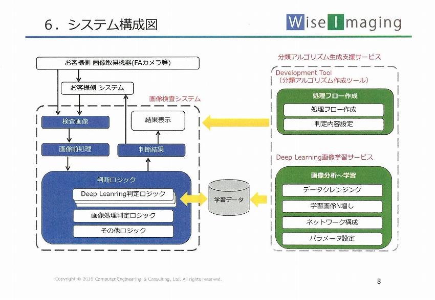 ディープラーニングを活用した 外観検査システムWiseImaging -CECインタビュー