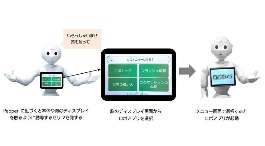 M-SOLUTIONS、Pepper のロボアプリを簡単に呼び出せる「ロボアプリ呼び出し機能」を開発
