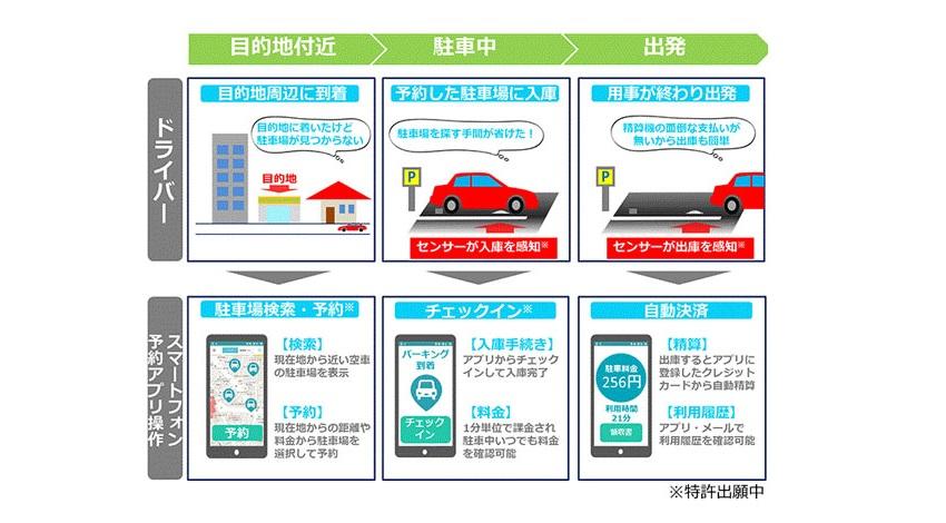 都心の駐車場不足を解消する「docomoスマートパーキングシステム」を開発_利用イメージ