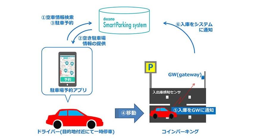 都心の駐車場不足を解消する「docomoスマートパーキングシステム」を開発_全体