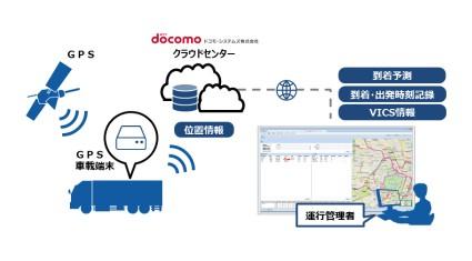 ドコモ・システムズ、物流企業向けクラウド型輸配送進捗管理サービスを提供開始