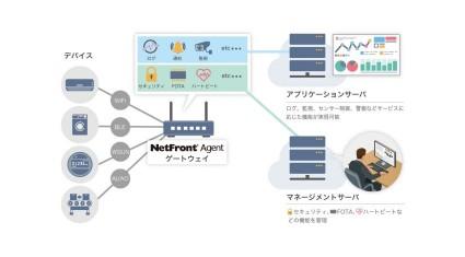 ACCESS、IoTゲートウェイにインテリジェント機能を付加するマネージドエッジコンピューティングエンジン「NetFront(R) Agent」を開発、提供開始