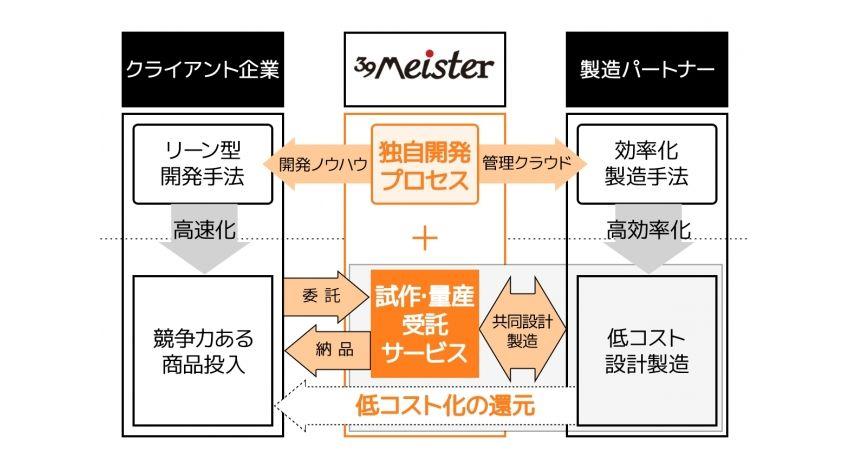 ハタプロ、IoTプロダクト事業化支援サービス「39Meister」を提供開始