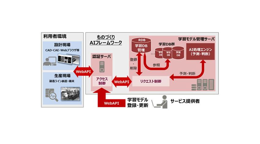 富士通、ものづくりに特化したAI活用基盤を開発し、コンサルティングサービスで提供