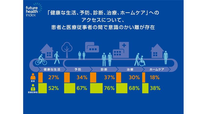 フィリップス、13か国意識調査で日本最下位。コネクテッド ケア技術の認知度の低さが浮き彫りに