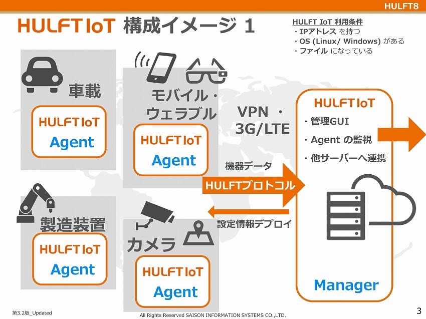 HULFTの強みを生かしたIoT製品、HULFT IoT セゾン情報システムズ インタビュー