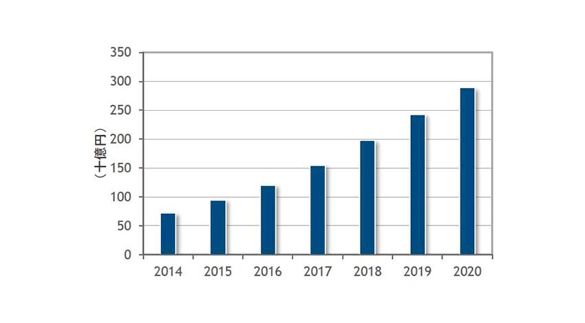 IDC、国内ビッグデータテクノロジー/サービス市場は2020年に2,889億円に達すると予測