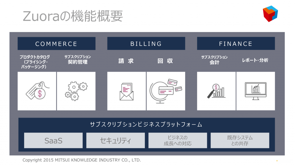 Zuora 三井情報 ウフル