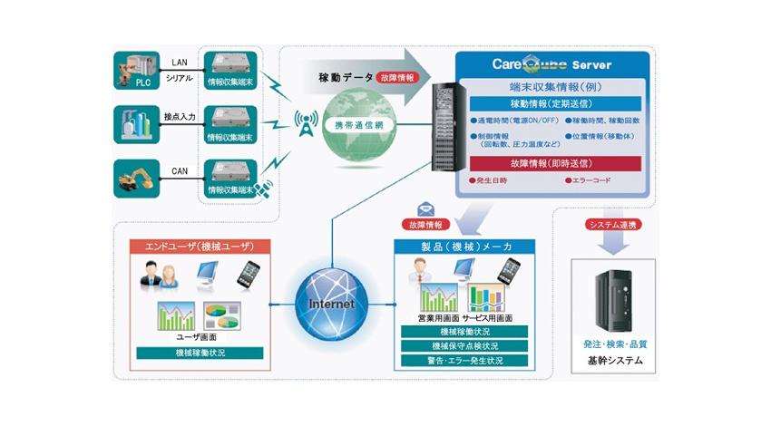 クオリカ、保守・保全業務につながるIoTソリューション「CareQube+」をリリース