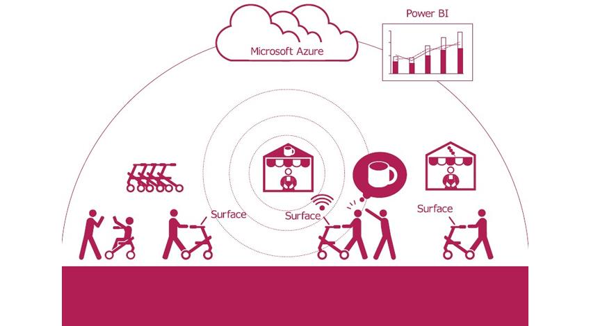 マイクロソフトのテクノロジーを活用した「富山発・高齢者向け ホコケンIoTプロジェクト」が開始
