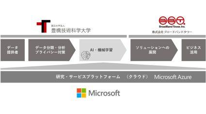 豊橋技術科学大学・マイクロソフト・ブロードバンドタワー、AI・機械学習による多言語コミュニケーションの実現に向け協働