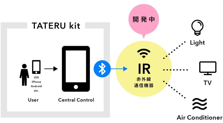 iApartment開発のIoT機器「TATERU kit」、エアコンや照明など、スマート家電の遠隔操作実装に向け赤外線通信機器(IR機器)開発に着手