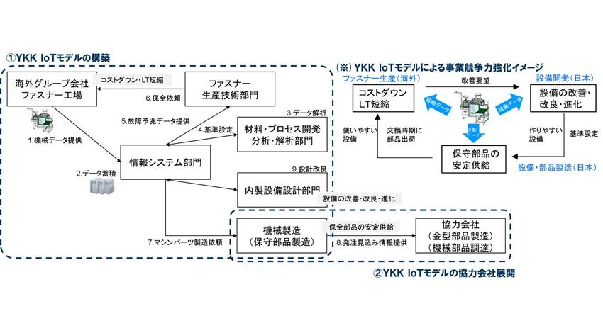 YKK、スマート工場で11億円のコストダウンを目指す