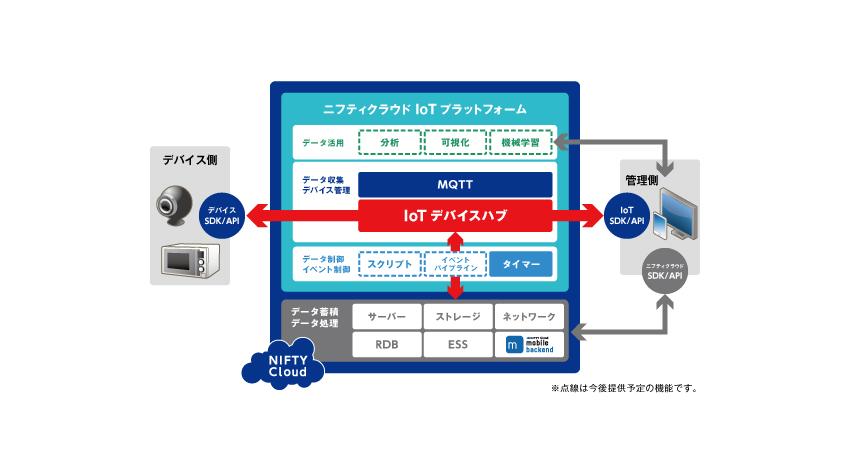ニフティ、IoT化されたデバイスを管理する機能をクラウドで提供する 「ニフティクラウド IoTデバイスハブ」のトライアルα版を公開
