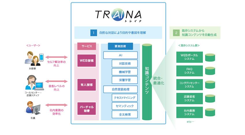 野村総研、人工知能を活用し、窓口業務の効率化と高度化を支援するAI型ソリューション「TRAINA/トレイナ」を提供開始