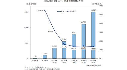 矢野経済研究所、2020年度の国内介護ロボット市場を149億5,000万円と予測