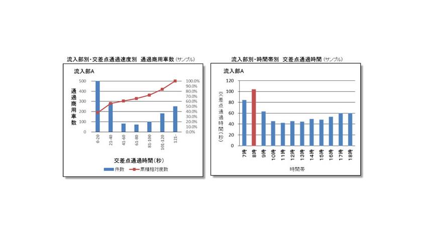 東京都、商用車の走行データを活用し、交通渋滞をビッグデータ分析