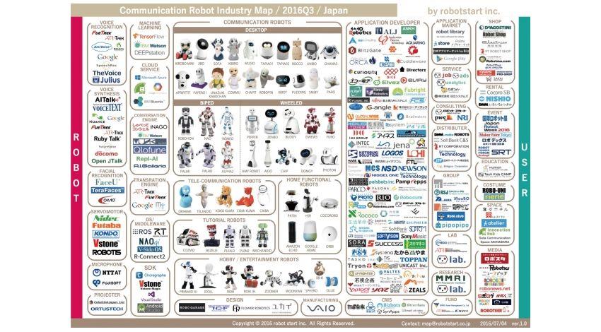 ロボットスタート、「国内コミュニケーションロボット業界マップ」2016Q3版発表