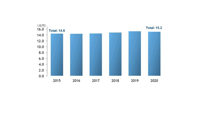 IDC、2020年のIT市場規模を15兆2,413億円と予測
