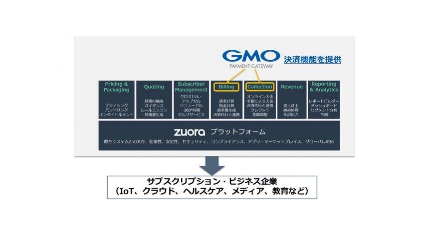 GMOペイメントゲートウェイ、Zuoraのサブスクリプション・ビジネス向けプラットフォームにGMO-PGの決済サービスが採用
