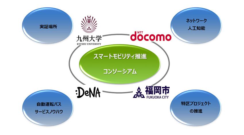 九州大学、キャンパス内の自動運転バス実現を目的とし、NTTドコモらとスマートモビリティ推進コンソーシアムを設立