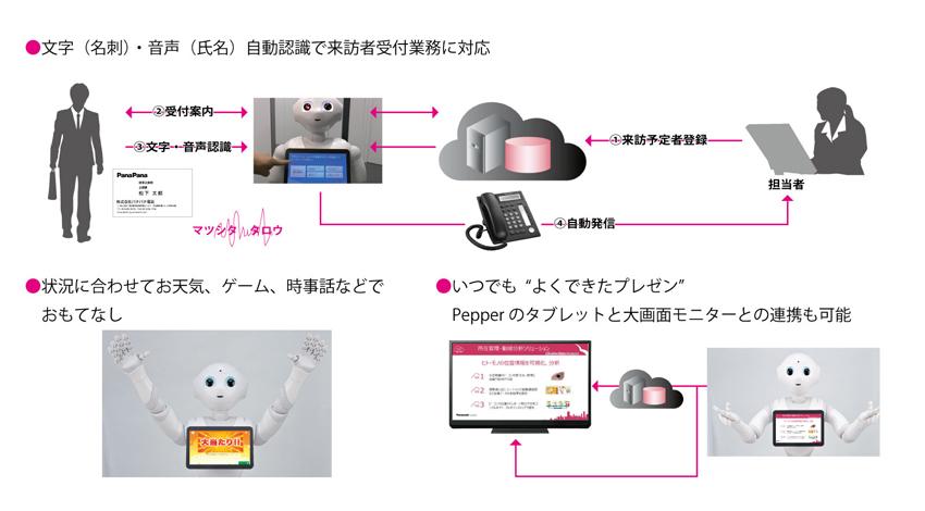 パナソニック、Pepperを活用したロボティクス・ソリューションの受注を開始