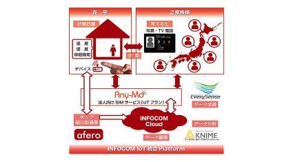 インフォコム、IoTを用いた認知症ケアソリューションを開発