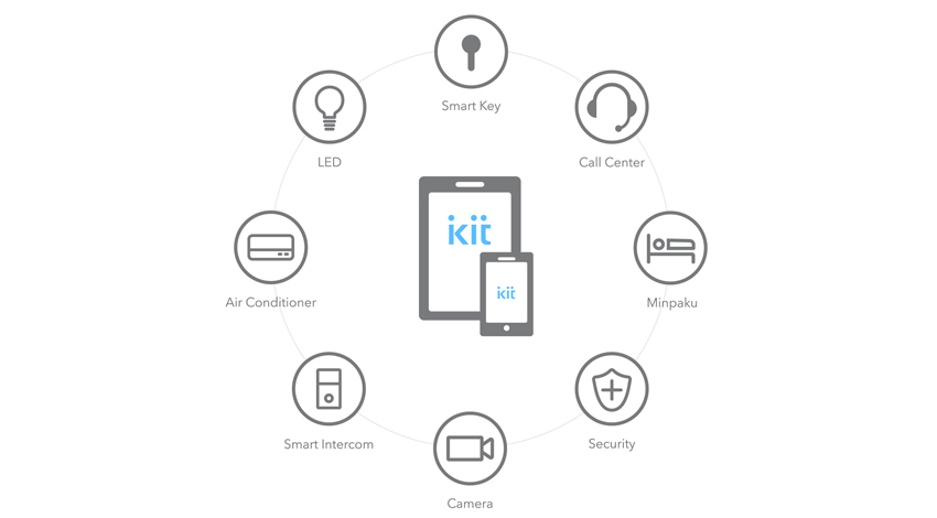 iApartment、侵入者の静止画保存や録画も可能な「TATERU kit」のセキュリティセンサー開発に着手