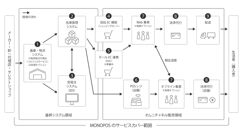 IROYA、オムニチャネル支援サービス「Monopos」を提供開始、スマートな販売情報管理や物流拠点管理を実現