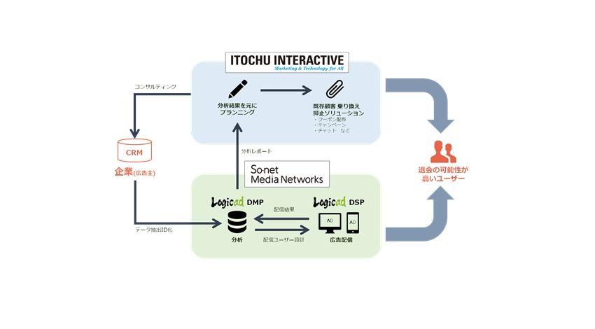 ソネット・メディア・ネットワークス、伊藤忠インタラクティブと共同で、DMPを利用したデジタルマーケティング分野における協業を開始