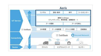 ソフトバンクとAeris、IoTやテレマティクスのサービスプラットフォームを提供する合弁会社を設立