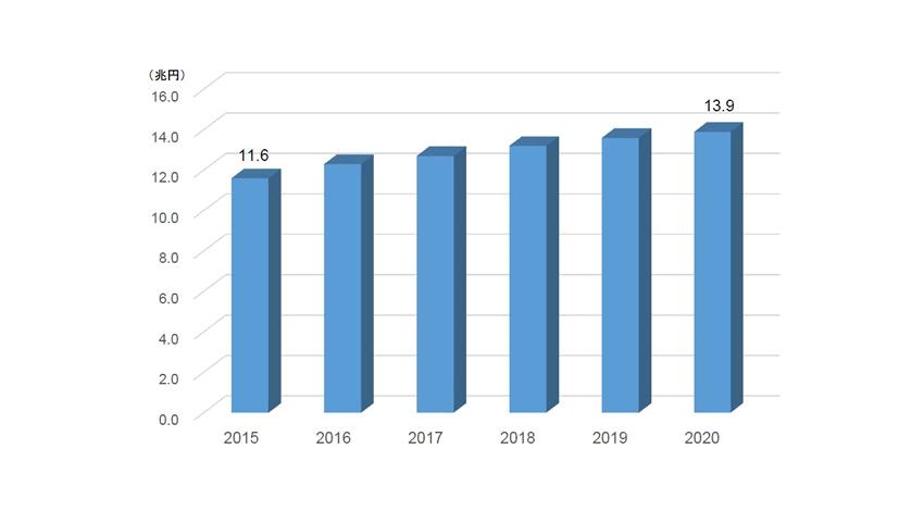 IDC、2020年には国内第3のプラットフォーム市場が約14兆円に成長と予測