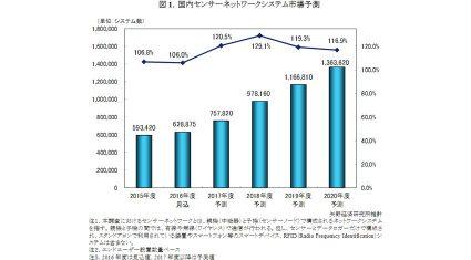 矢野経済研究所、IoTに牽引されたセンサーネットワークシステム設置数、2020年度には136.4万システムに拡大と予測