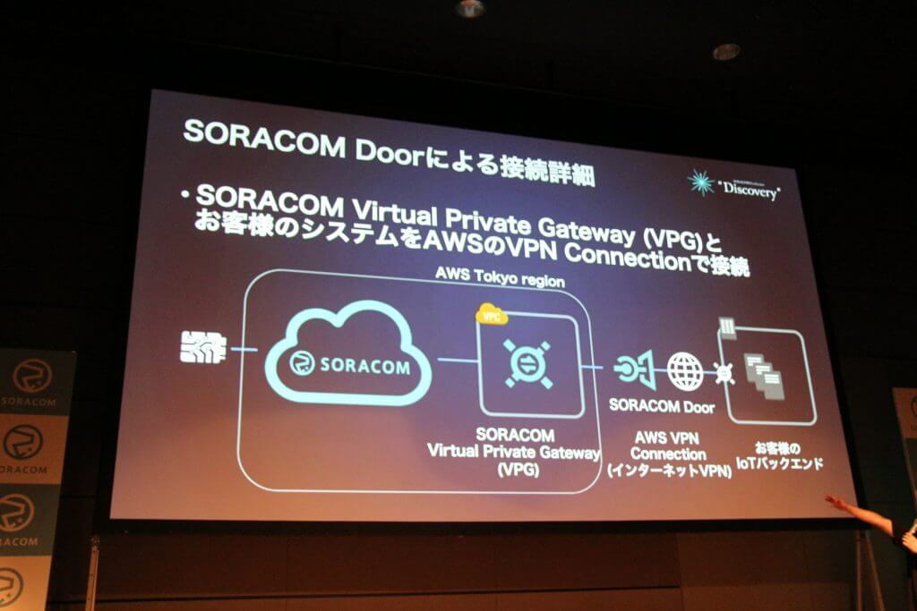 SORACOM Door, Gate