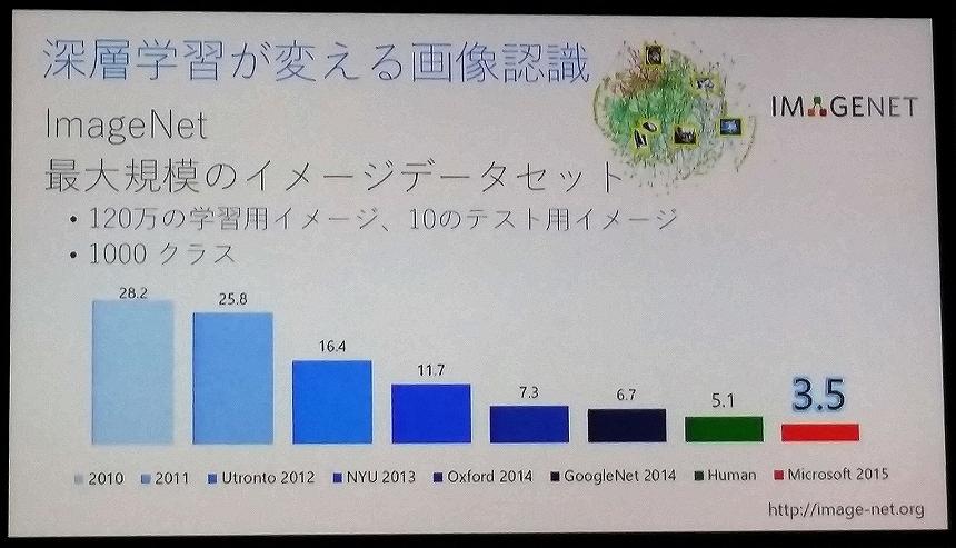 20160722_Pepperと拓くクラウドを利用したデジタル革命_SoftBank World 2016_20160722_ms_003