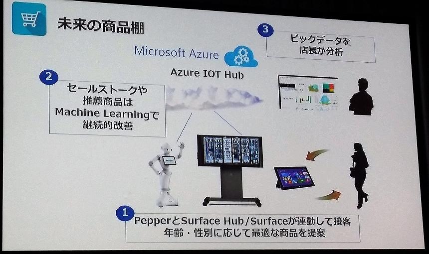 20160722_Pepperと拓くクラウドを利用したデジタル革命_SoftBank World 2016_20160722_ms_014