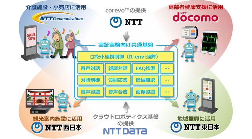 NTTグループのAI技術「corevo™」を実装した共通基盤にてデバイス連携サービスの合同実証実験を開始