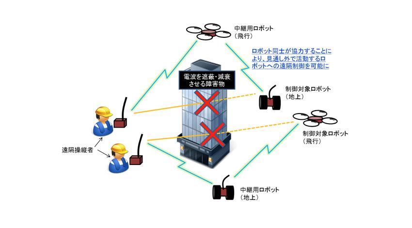 NICT・産総研グループ、電波が直接届かない環境でもロボットを安定に制御する技術を開発