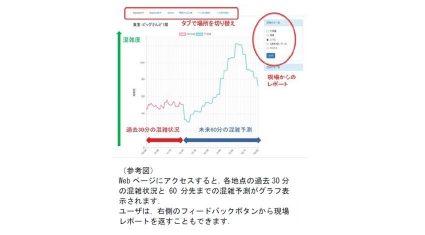 アドインテと九州大学、人工知能で混雑状況を予測するシステム「K-now」を開発