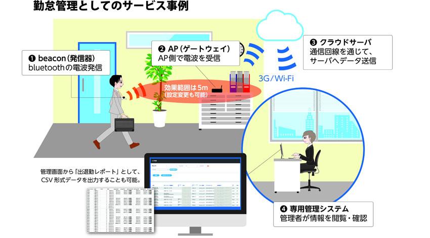 ベイシスイノベーション、Beaconを利用しオフィス業務に特化した新しい管理サービスをリリース