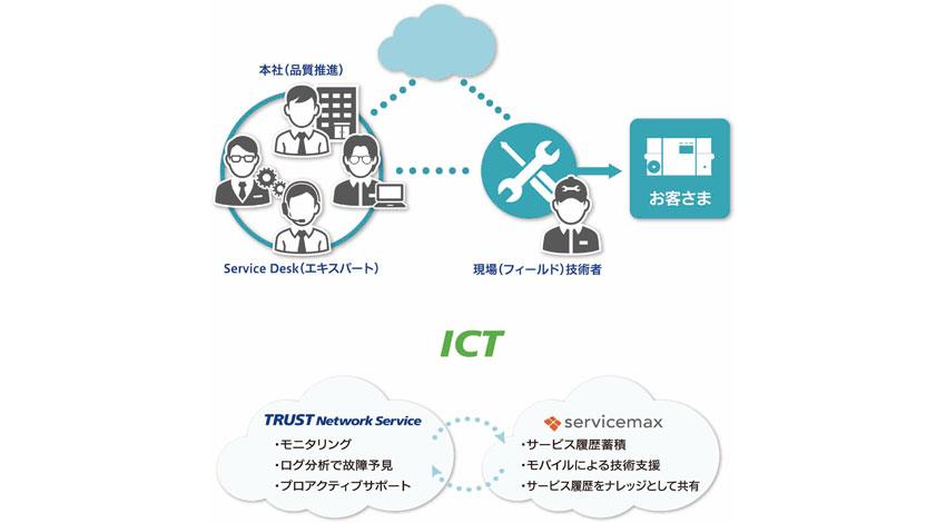 サービスマックス、IoTとクラウドを活用したSCREEN GPの次世代型フィールドサービス展開を支援