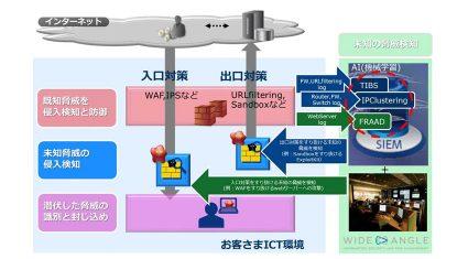 NTTコミュニケーションズ、「WideAngle」の人工知能を拡充しサイバー攻撃分析ロジックを大幅強化